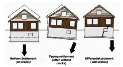 expansive soil in Las Vegas infographic Beazer Homes problem
